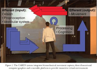 Virtual Reality in Stroke Rehabilitation Neurorehab