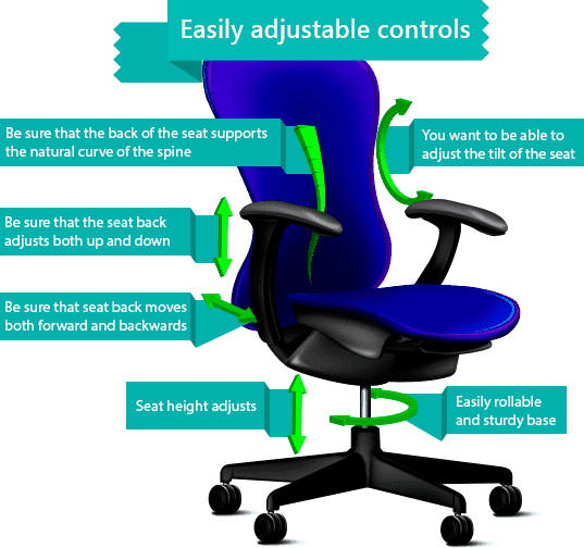 Ergonomic chairs Blog  Posture Core