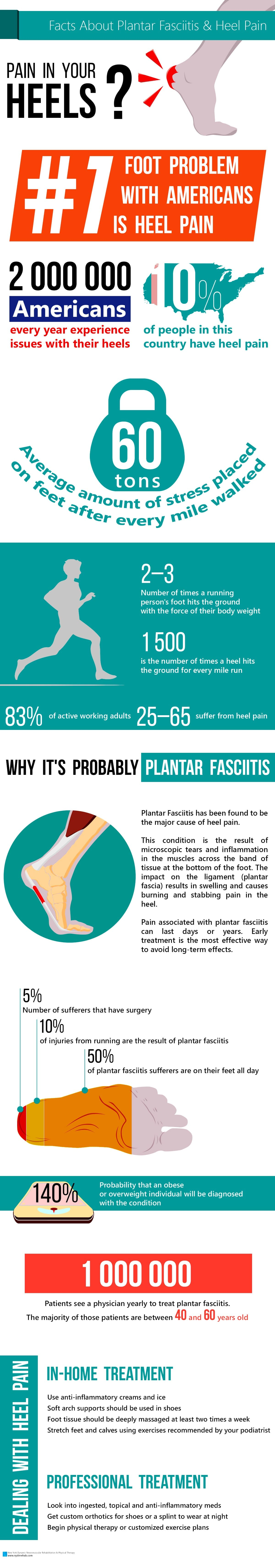 Infographic: Facts About Plantar Fasciitis & Heel Pain Blog  Plantar Fasciitis