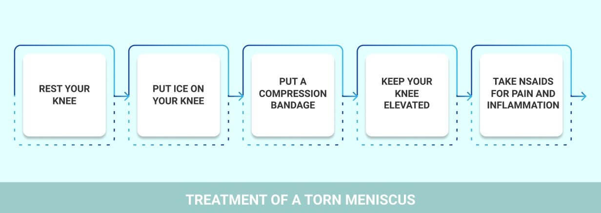 How to Treat Torn Meniscus Without Surgery