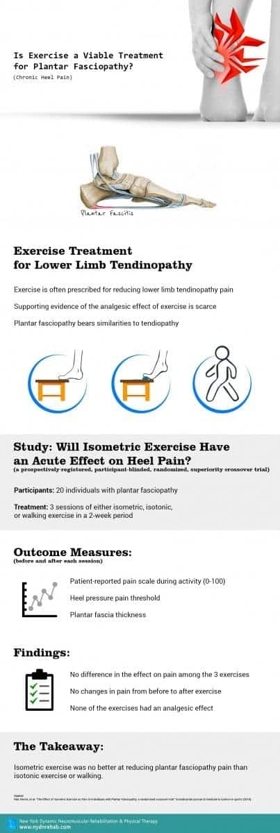 Infographic: Is Exercise a Viable Treatment for Plantar Fasciopathy (Chronic Heel Pain)? Blog