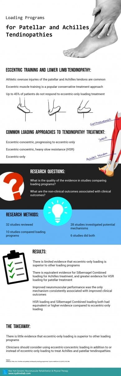Infographic: Loading Programs for Patellar and Achilles Tendinopathies Blog