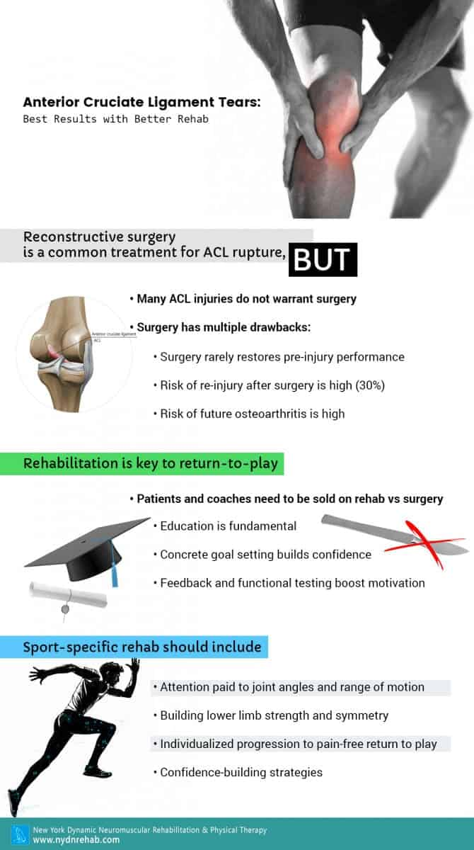 Anterior Cruciate Ligament Tears: Best Results with Better Rehab Blog