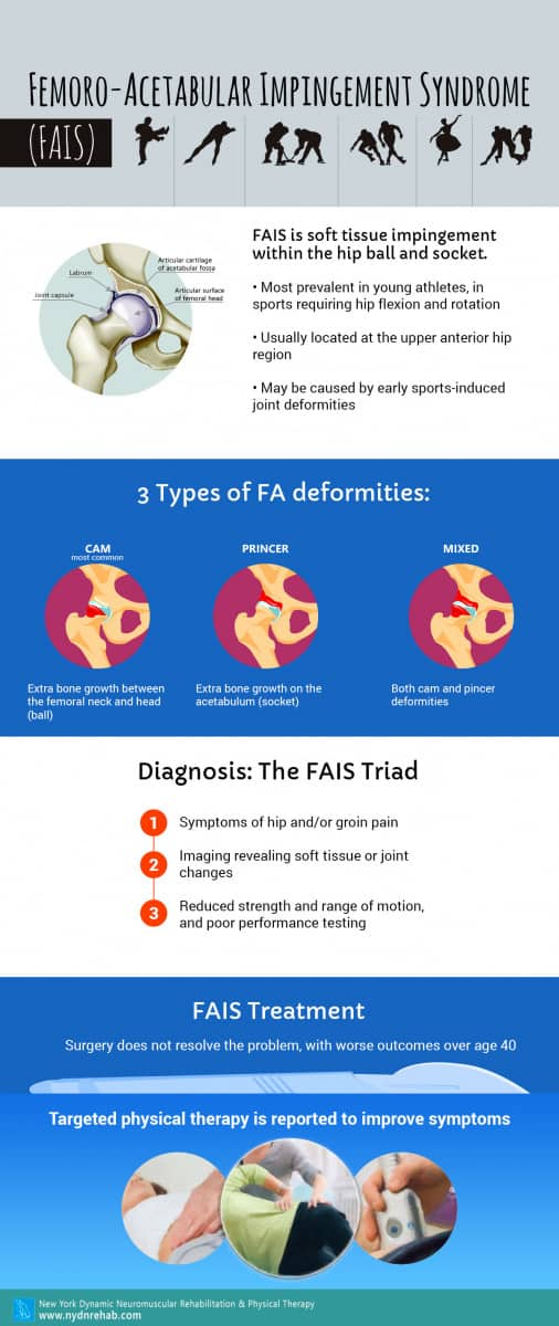 Femoro-Acetabular Impingement Syndrome (FAIS) Blog