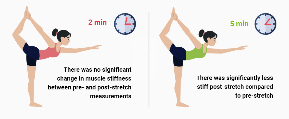 New Research on Static Stretching and Performance