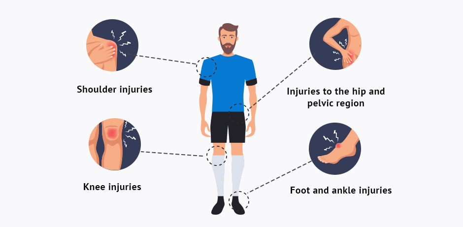 Common Injuries and Dynamic Posture
